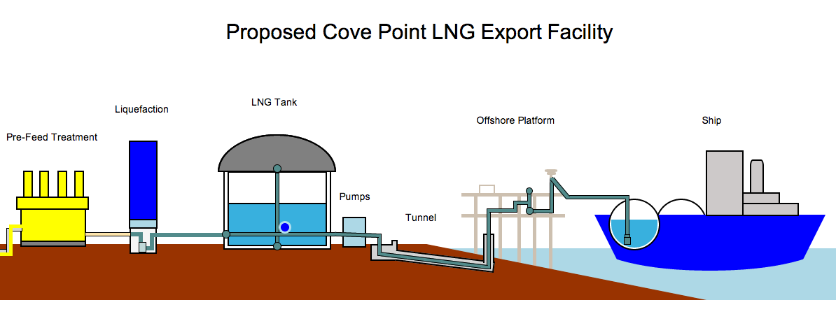 Cove Point: Marylanders Brace for Natural Gas Export Facility