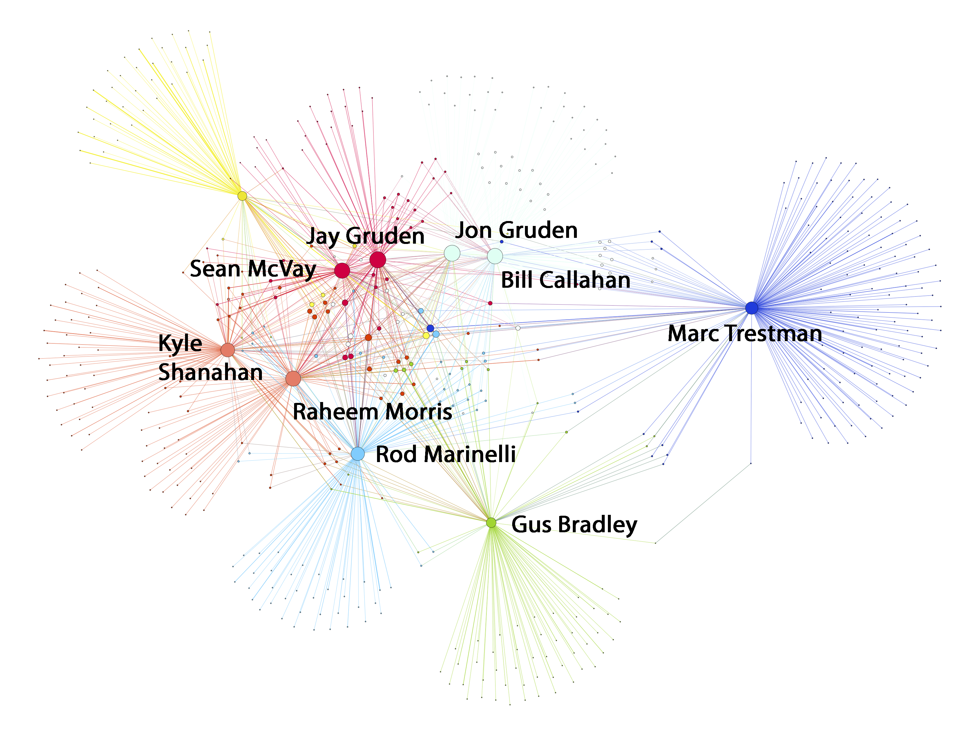 To Build Staff Jay Gruden Relied On His Nfl Coaching Social Network Kyle Wiring Diagram Now Head Coaches Jon Grudens Former Assistants Maintain Complex Web Of Connections