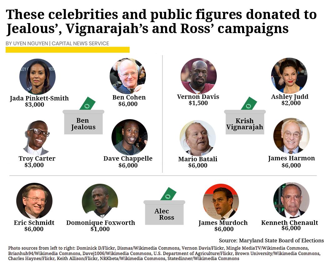 celebritydonors