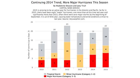 Continuing 2014 Trend, More Major Hurricanes This Season