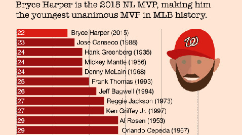 Bryce Harper is the 2015 NL MVP, making him the youngest