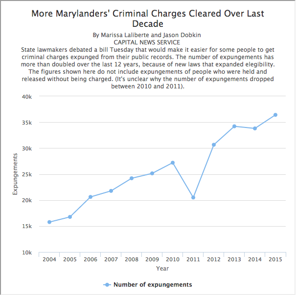 This graphic shows how many expungements have doubled in Maryland over the last 12 years.