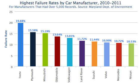 Japanese Cars Represent Best, Worst of Maryland Auto