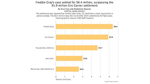 Freddie Gray's case settled for $6.4 million, surpassing the $5.9 million Eric Garner settlement