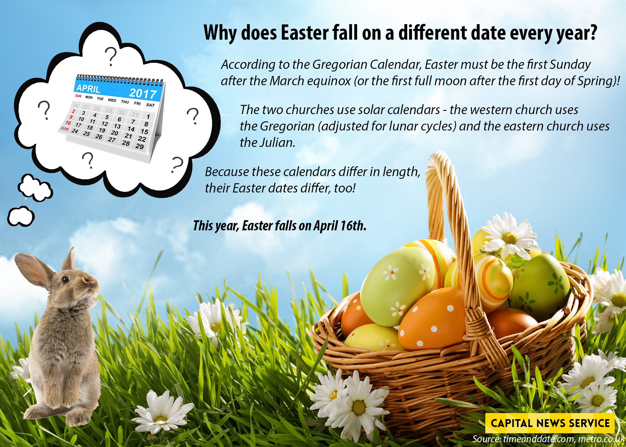 Why Does Easter Fall On A Different Sunday Each Year Cns Maryland
