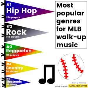 Major League Baseball players prefer hip-hop songs to get