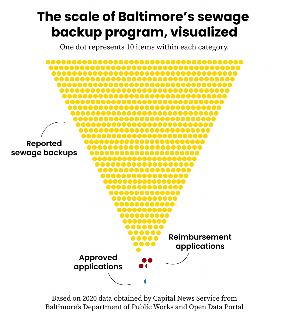 A visual representing the 7,072 reported backups in 2020, the 33 reimbursement applications sent in that year, and the 4 approved applications the city approved.