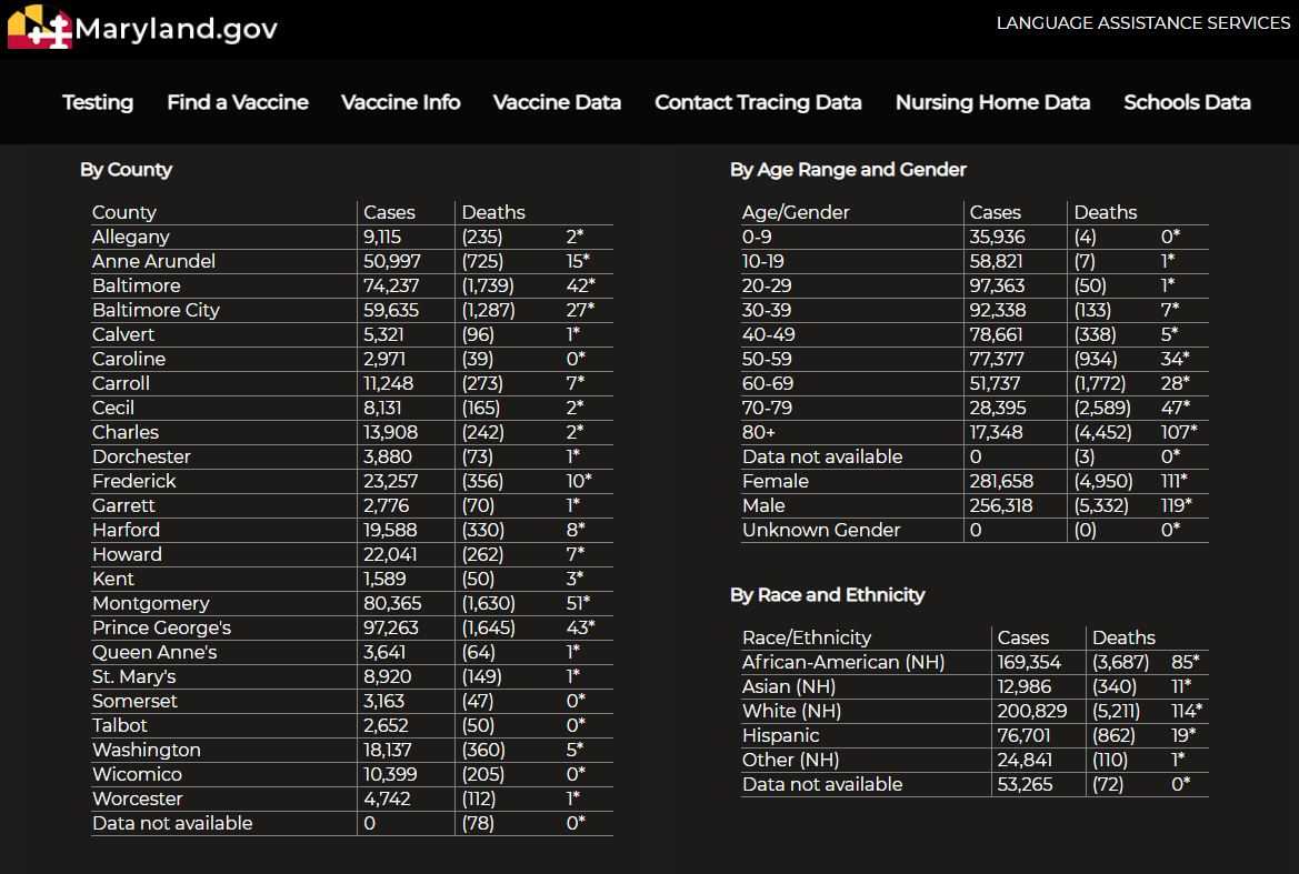 """A screenshot of Maryland's COVID-19 dashboard, created by the Maryland Department of Health, shows COVID-19 cases and deaths by county, age range, gender, and race and ethnicity on Oct. 5, 2021.. """"American Indian or Alaska Native"""" is not an option for race/ethnicity, but the following categories are: African-American (NH), Asian (NH), White (NH), Hispanic, Other (NH) and Data not available. Source: coronavirus.maryland.gov (Photo: Trisha Ahmed/Capital News Service)"""